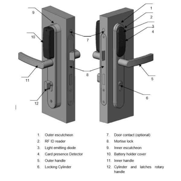 U-Prox IP500 Parts of Lock