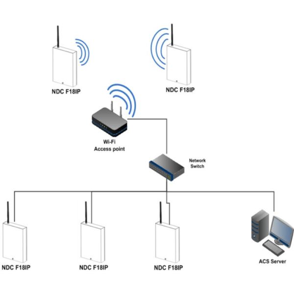 U-Prox NDC F18 IP Access Control Panel Connection Layout